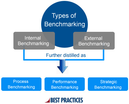What is Benchmarking? Benchmarking Types, Process and