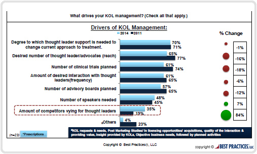 Drivers of KOL Management