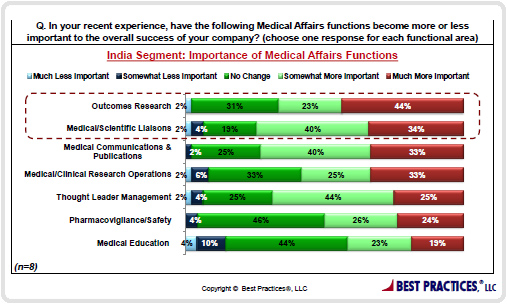 Importance of Medical Affairs Functions